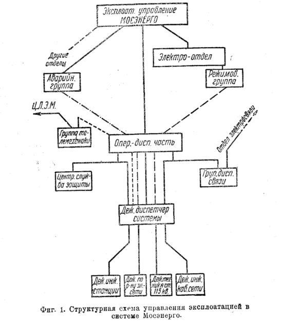 Функции дежурного диспетчера в