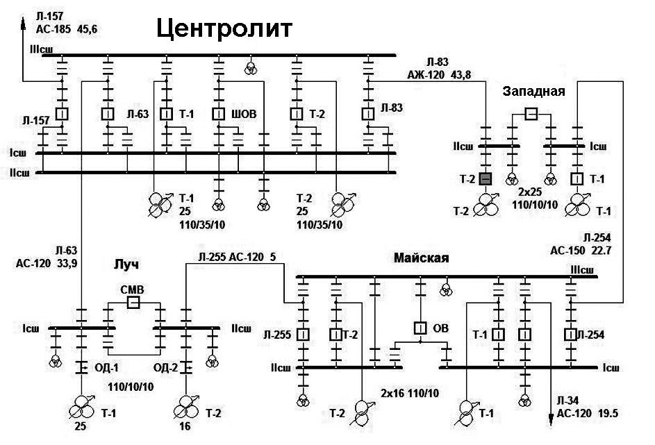 Должностная инструкция электромонтер связи