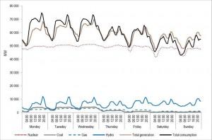 Структура покрытия графика потребления энергосистемы Франции в течении недели сентября 2012 года