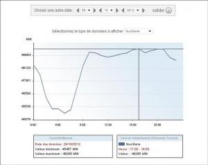 Суммарная нагрузка атомных электростанций в понедельник 29 октября 2012