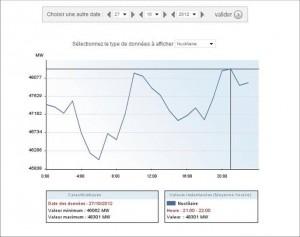 Суммарная нагрузка атомных электростанций в субботу 27 октября 2012: