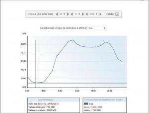 Суммарная нагрузка электростанций работающих на газу в понедельник 29 октября 2012