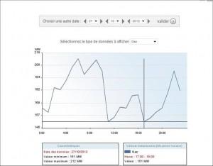 Суммарная нагрузка электростанций, работающих на газу в субботу 27 октября 2012