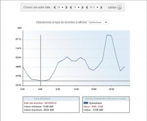 Суммарная нагрузка гидроэлектростанций в понедельник 29 октября 2012