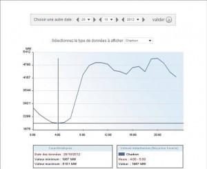 Суммарная нагрузка угольных электростанций в понедельник 29 октября 2012