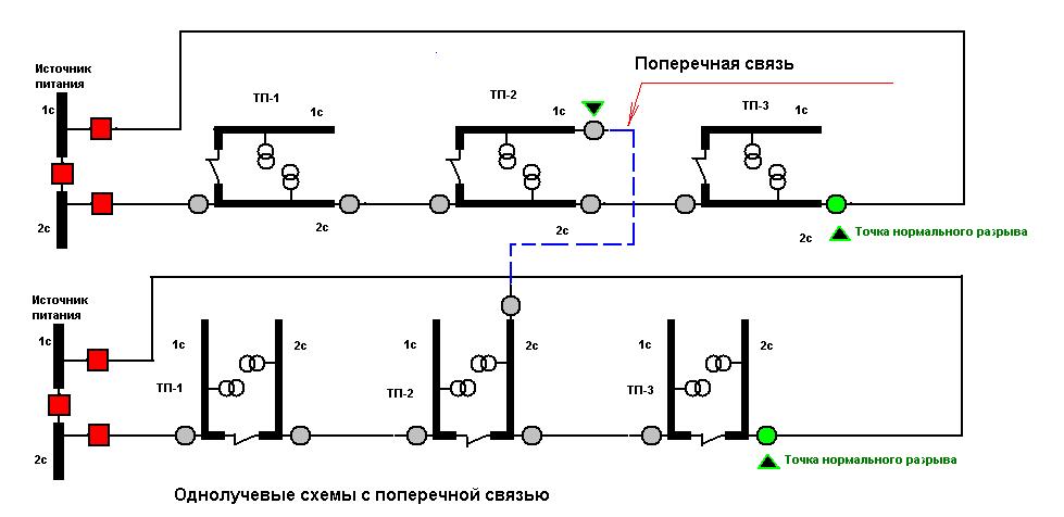 секциий ( верхняя схема на
