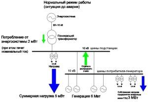 generciya-10кv-3
