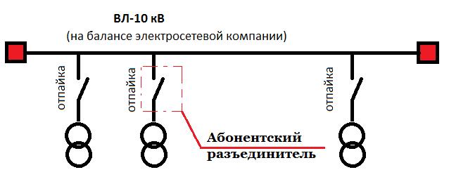 ВЛ-10 кВ с отпайками
